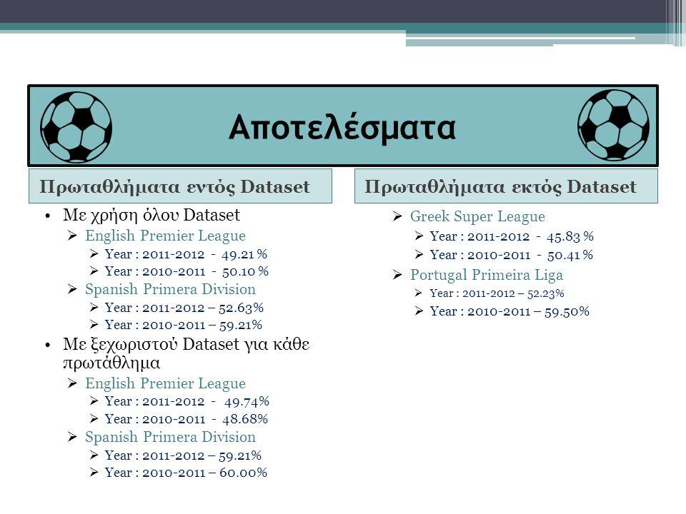 Αποτελέσματα Πρωταθλήματα εντός DatasetΠρωταθλήματα εκτός Dataset •Με χρήση όλου Dataset  English Premier League  Year : 2011-2012 - 49.21 %  Year : 2010-2011 - 50.10 %  Spanish Primera Division  Year : 2011-2012 – 52.63%  Year : 2010-2011 – 59.21% •Με ξεχωριστού Dataset για κάθε πρωτάθλημα  English Premier League  Year : 2011-2012 - 49.74%  Year : 2010-2011 - 48.68%  Spanish Primera Division  Year : 2011-2012 – 59.21%  Year : 2010-2011 – 60.00%  Greek Super League  Year : 2011-2012 - 45.83 %  Year : 2010-2011 - 50.41 %  Portugal Primeira Liga  Year : 2011-2012 – 52.23%  Year : 2010-2011 – 59.50%