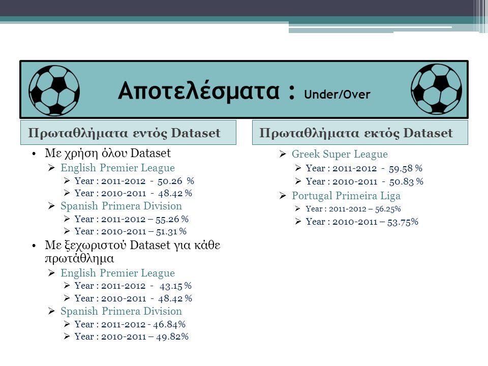 Αποτελέσματα : Under/Over Πρωταθλήματα εντός DatasetΠρωταθλήματα εκτός Dataset •Με χρήση όλου Dataset  English Premier League  Year : 2011-2012 - 50.26 %  Year : 2010-2011 - 48.42 %  Spanish Primera Division  Year : 2011-2012 – 55.26 %  Year : 2010-2011 – 51.31 % •Με ξεχωριστού Dataset για κάθε πρωτάθλημα  English Premier League  Year : 2011-2012 - 43.15 %  Year : 2010-2011 - 48.42 %  Spanish Primera Division  Year : 2011-2012 - 46.84%  Year : 2010-2011 – 49.82%  Greek Super League  Year : 2011-2012 - 59.58 %  Year : 2010-2011 - 50.83 %  Portugal Primeira Liga  Year : 2011-2012 – 56.25%  Year : 2010-2011 – 53.75%