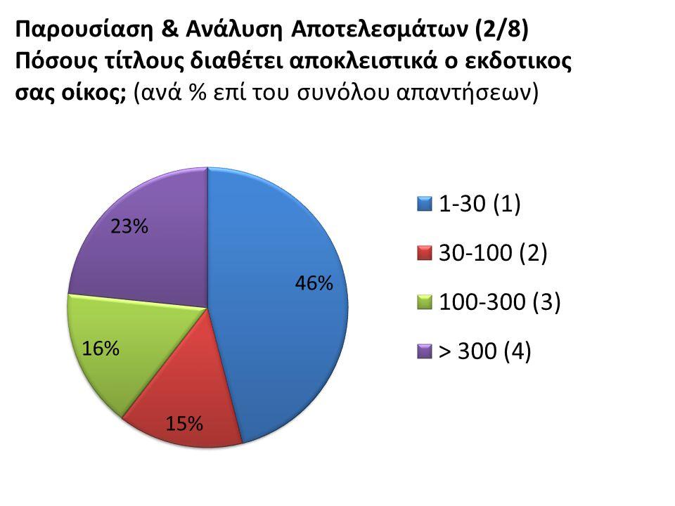 Παρουσίαση & Ανάλυση Αποτελεσμάτων (2/8) Πόσους τίτλους διαθέτει αποκλειστικά ο εκδοτικος σας οίκος; (ανά % επί του συνόλου απαντήσεων)