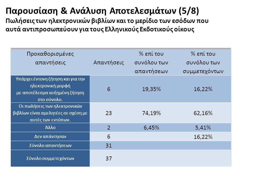 Παρουσίαση & Ανάλυση Αποτελεσμάτων (5/8) Πωλήσεις των ηλεκτρονικών βιβλίων και το μερίδιο των εσόδων που αυτά αντιπροσωπεύουν για τους Ελληνικούς Εκδο