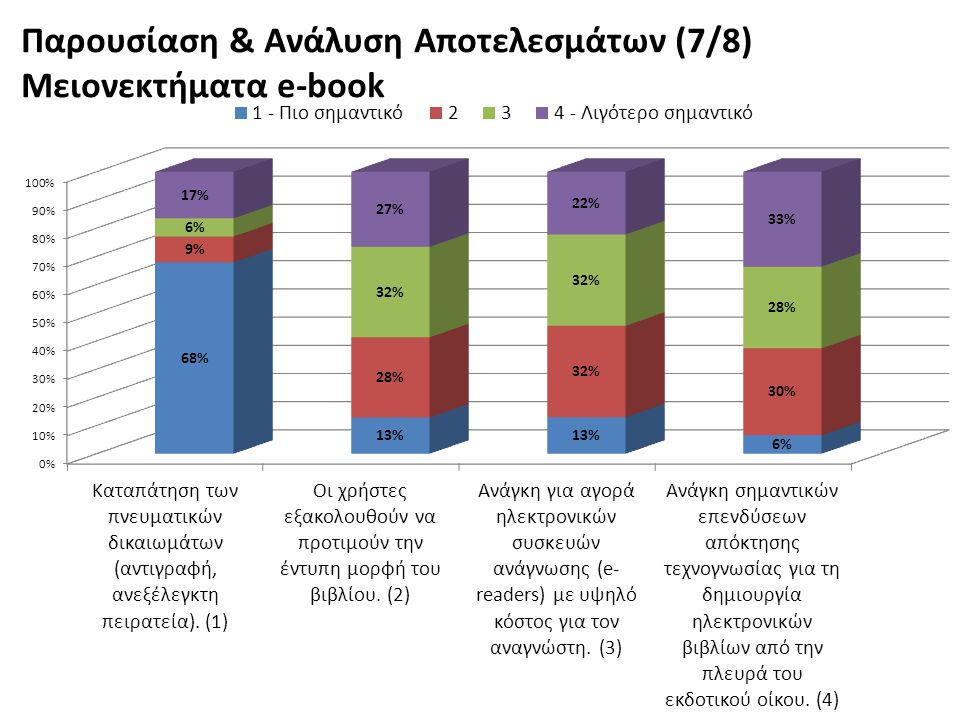 Παρουσίαση & Ανάλυση Αποτελεσμάτων (7/8) Μειονεκτήματα e-book