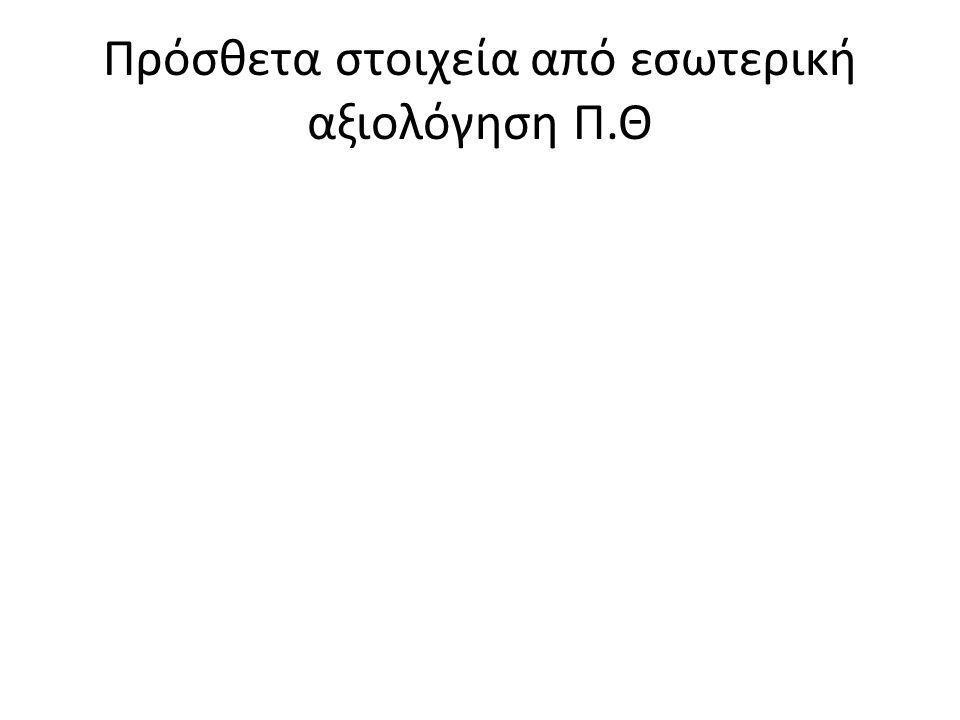 Πρόσθετα στοιχεία από εσωτερική αξιολόγηση Π.Θ