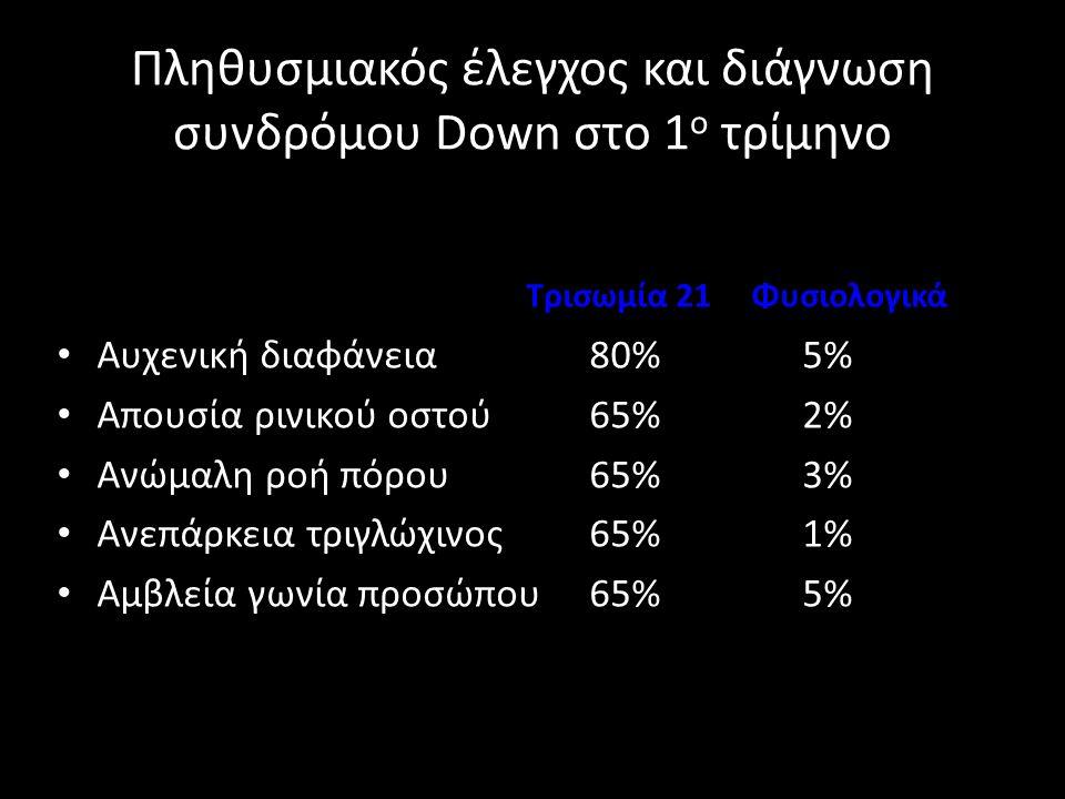Πληθυσμιακός έλεγχος και διάγνωση συνδρόμου Down στο 1 ο τρίμηνο Τρισωμία 21 Φυσιολογικά • Αυχενική διαφάνεια80%5% • Απουσία ρινικού οστού65%2% • Ανώμ