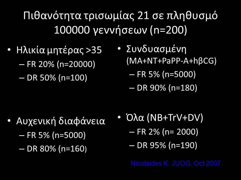 Πιθανότητα τρισωμίας 21 σε πληθυσμό 100000 γεννήσεων (n=200) • Ηλικία μητέρας >35 – FR 20% (n=20000) – DR 50% (n=100) • Αυχενική διαφάνεια – FR 5% (n=