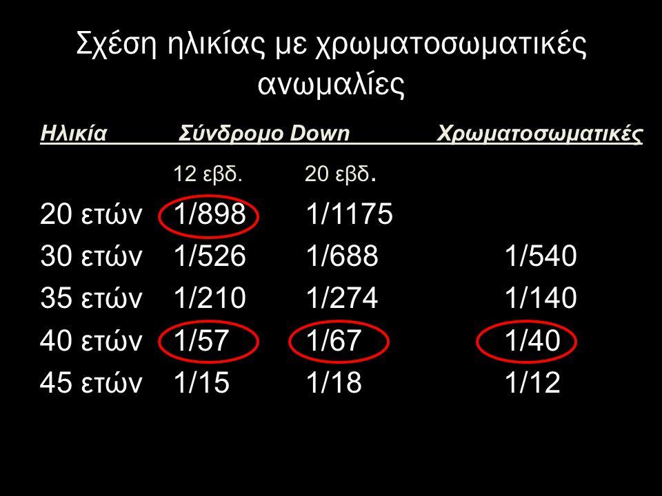 Σχέση ηλικίας με χρωματοσωματικές ανωμαλίες Ηλικία Σύνδρομο DownΧρωματοσωματικές 12 εβδ.20 εβδ. 20 ετών1/8981/1175 30 ετών1/5261/6881/540 35 ετών1/210