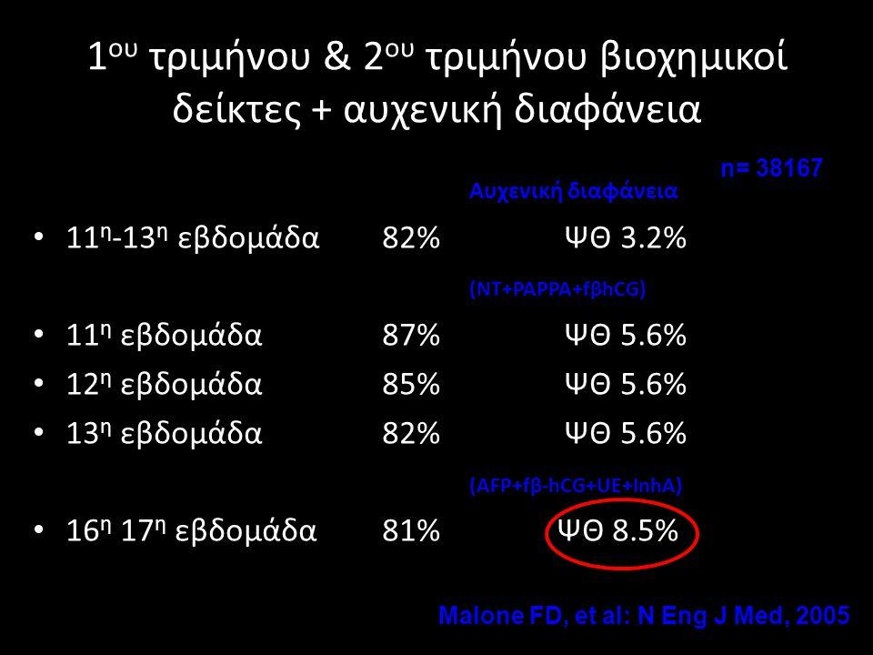 1 ου τριμήνου & 2 ου τριμήνου βιοχημικοί δείκτες + αυχενική διαφάνεια Αυχενική διαφάνεια • 11 η -13 η εβδομάδα82% ΨΘ 3.2% (NT+PAPPA+fβhCG) • 11 η εβδο