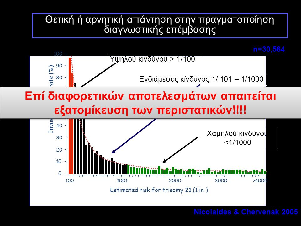0 10 20 30 40 50 60 70 80 90 100 Invasive testing rate (%) 100100120003000>4000 Estimated risk for trisomy 21 (1 in ) Ενδιάμεσος κίνδυνος 1/ 101 – 1/1