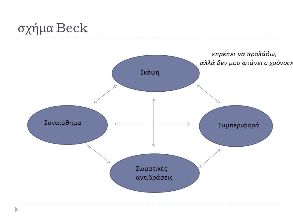 σχήμα Beck Σκέψη Συναίσθημα Συμπεριφορά Σωματικές αντιδράσεις « πρέπει να προλάβω, αλλά δεν μου φτάνει ο χρόνος »