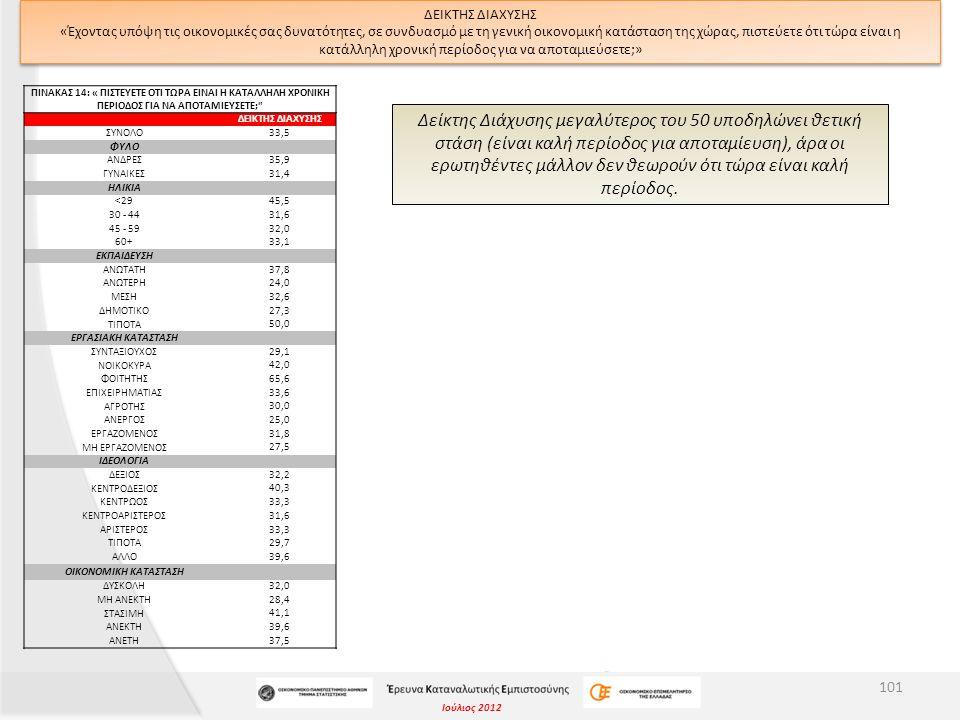 Ιούλιος 2012 ΔΕΙΚΤΗΣ ΔΙΑΧΥΣΗΣ «Έχοντας υπόψη τις οικονομικές σας δυνατότητες, σε συνδυασμό με τη γενική οικονομική κατάσταση της χώρας, πιστεύετε ότι τώρα είναι η κατάλληλη χρονική περίοδος για να αποταμιεύσετε;» Δείκτης Διάχυσης μεγαλύτερος του 50 υποδηλώνει θετική στάση (είναι καλή περίοδος για αποταμίευση), άρα οι ερωτηθέντες μάλλον δεν θεωρούν ότι τώρα είναι καλή περίοδος.