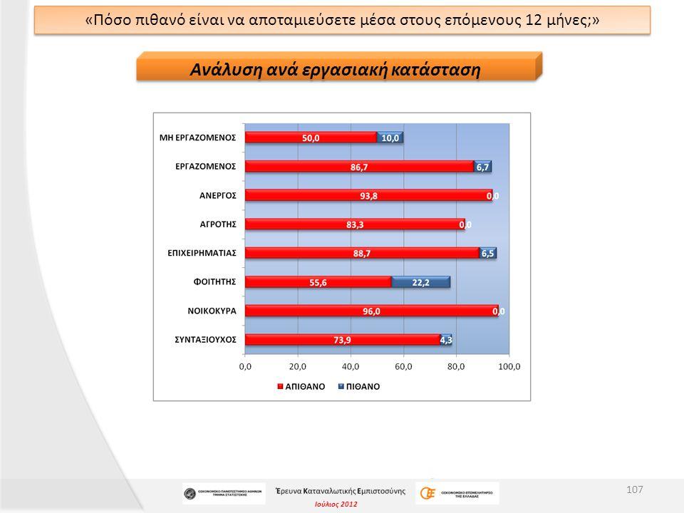 Ιούλιος 2012 «Πόσο πιθανό είναι να αποταμιεύσετε μέσα στους επόμενους 12 μήνες;» 107 Ανάλυση ανά εργασιακή κατάσταση