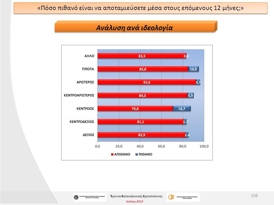 Ιούλιος 2012 ΔΕΙΚΤΗΣ ΔΙΑΧΥΣΗΣ «Πόσο πιθανό είναι να αποταμιεύσετε μέσα στους επόμενους 12 μήνες;» Δείκτης Διάχυσης μεγαλύτερος του 50 υποδηλώνει θετική στάση (είναι πιθανό να αποταμιεύσουν), άρα οι ερωτηθέντες μάλλον δεν θεωρούν πιθανό να αποταμιεύσουν μέσα στους επόμενους 12 μήνες.