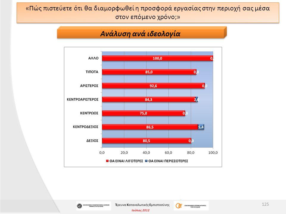 Ιούλιος 2012 «Πώς πιστεύετε ότι θα διαμορφωθεί η προσφορά εργασίας στην περιοχή σας μέσα στον επόμενο χρόνο;» 125 Ανάλυση ανά ιδεολογία