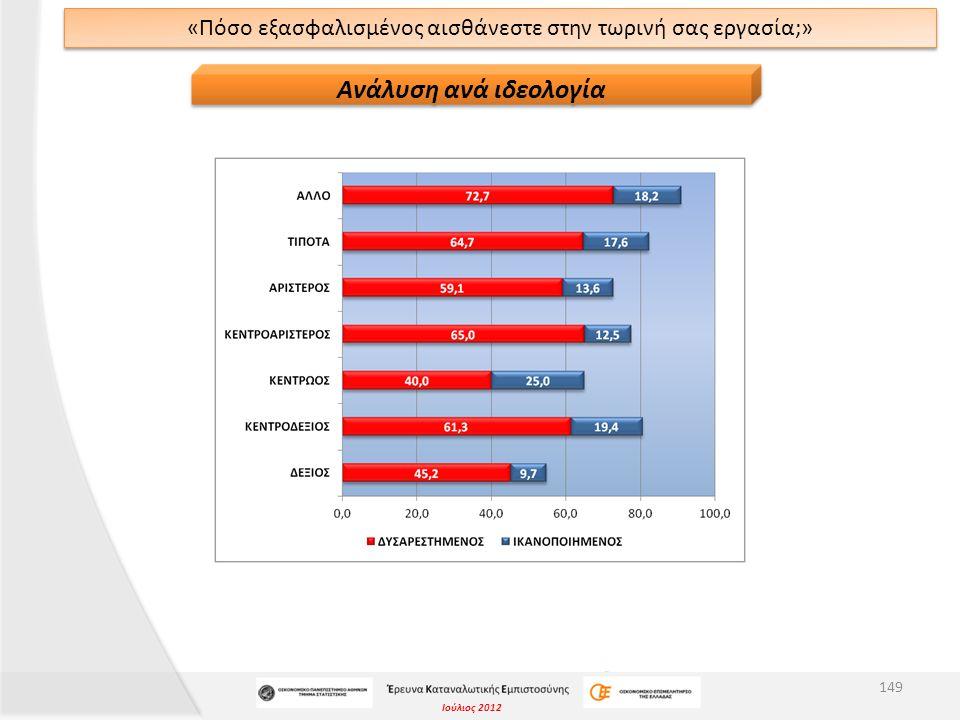 Ιούλιος 2012 «Πόσο εξασφαλισμένος αισθάνεστε στην τωρινή σας εργασία;» 149 Ανάλυση ανά ιδεολογία