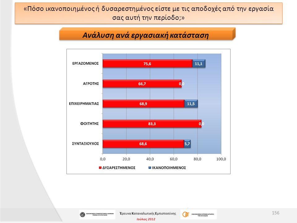 Ιούλιος 2012 «Πόσο ικανοποιημένος ή δυσαρεστημένος είστε με τις αποδοχές από την εργασία σας αυτή την περίοδο;» 156 Ανάλυση ανά εργασιακή κατάσταση