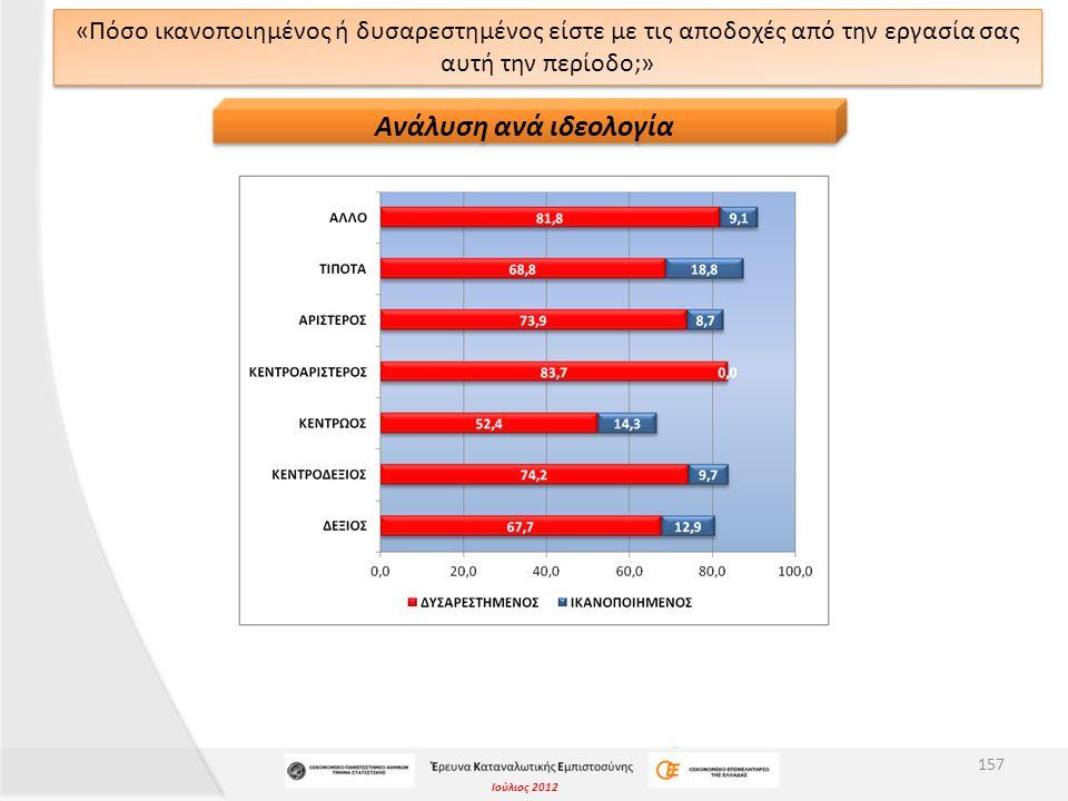 Ιούλιος 2012 ΔΕΙΚΤΗΣ ΔΙΑΧΥΣΗΣ «Πόσο ικανοποιημένος ή δυσαρεστημένος είστε με τις αποδοχές από την εργασία σας αυτή την περίοδο;» Δείκτης Διάχυσης μεγαλύτερος του 50 υποδηλώνει θετική στάση (είναι ικανοποιημένοι με τις αποδοχές τους), άρα οι ερωτηθέντες είναι δυσαρεστημένοι με τις αποδοχές τους.