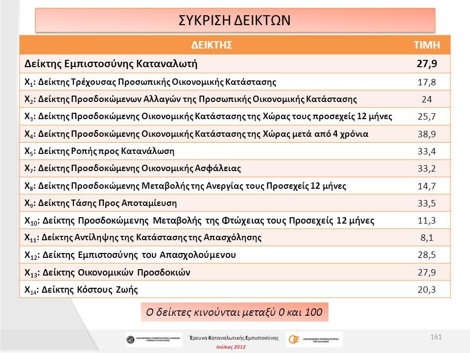 Ιούλιος 2012 ΣΥΚΡΙΣΗ ΔΕΙΚΤΩΝ Ο δείκτες κινούνται μεταξύ 0 και 100 161 ΔΕΙΚΤΗΣΤΙΜΗ Δείκτης Εμπιστοσύνης Καταναλωτή27,9 Χ 1 : Δείκτης Τρέχουσας Προσωπικής Οικονομικής Κατάστασης 17,8 Χ 2 : Δείκτης Προσδοκώμενων Αλλαγών της Προσωπικής Οικονομικής Κατάστασης 24 Χ 3 : Δείκτης Προσδοκώμενης Οικονομικής Κατάστασης της Χώρας τους προσεχείς 12 μήνες 25,7 Χ 4 : Δείκτης Προσδοκώμενης Οικονομικής Κατάστασης της Χώρας μετά από 4 χρόνια 38,9 Χ 5 : Δείκτης Ροπής προς Κατανάλωση 33,4 Χ 7 : Δείκτης Προσδοκώμενης Οικονομικής Ασφάλειας 33,2 Χ 8 : Δείκτης Προσδοκώμενης Μεταβολής της Ανεργίας τους Προσεχείς 12 μήνες 14,7 Χ 9 : Δείκτης Τάσης Προς Αποταμίευση 33,5 Χ 10 : Δείκτης Προσδοκώμενης Μεταβολής της Φτώχειας τους Προσεχείς 12 μήνες11,3 Χ 11 : Δείκτης Αντίληψης της Κατάστασης της Απασχόλησης 8,1 Χ 12 : Δείκτης Εμπιστοσύνης του Απασχολούμενου28,5 X 13 : Δείκτης Οικονομικών Προσδοκιών27,9 Χ 14 : Δείκτης Κόστους Ζωής20,3