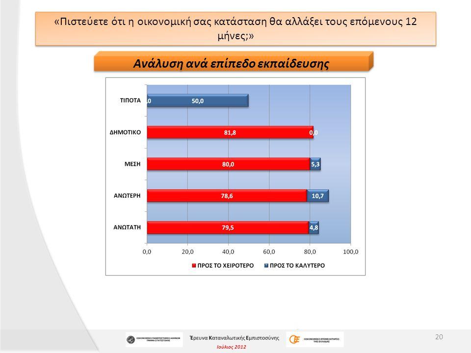 Ιούλιος 2012 «Πιστεύετε ότι η οικονομική σας κατάσταση θα αλλάξει τους επόμενους 12 μήνες;» 20 Ανάλυση ανά επίπεδο εκπαίδευσης