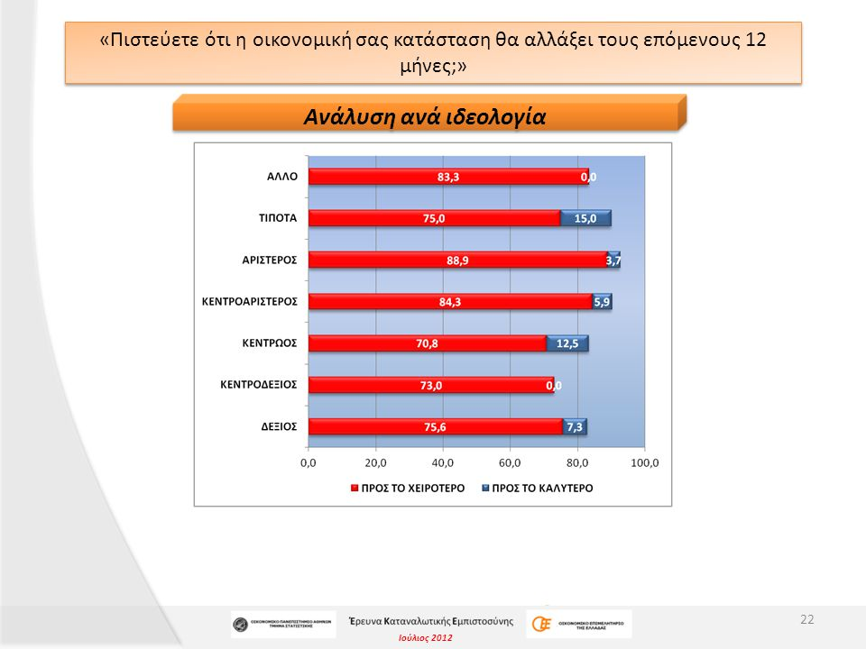 Ιούλιος 2012 ΔΕΙΚΤΗΣ ΔΙΑΧΥΣΗΣ «Πιστεύετε ότι η οικονομική σας κατάσταση θα αλλάξει τους επόμενους 12 μήνες;» Δείκτης Διάχυσης μεγαλύτερος του 50 υποδηλώνει θετική στάση (η οικονομική μου κατάσταση θα βελτιωθεί), άρα με το δείκτη στο 24, οι ερωτηθέντες τείνουν να πιστεύουν ότι η οικονομική τους κατάσταση μάλλον θα χειροτερέψει μέσα στους επόμενους 12 μήνες.