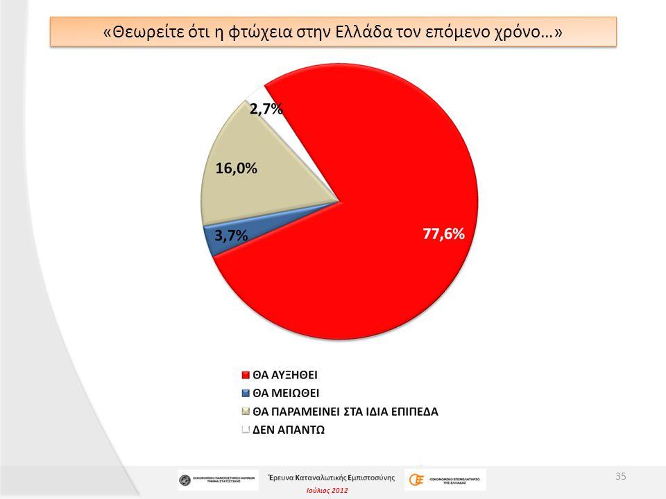 Ιούλιος 2012 «Θεωρείτε ότι η φτώχεια στην Ελλάδα τον επόμενο χρόνο…» 35