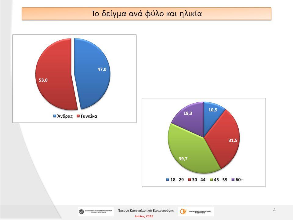 Ιούλιος 2012 Το δείγμα ανά επίπεδο εκπαίδευσης και εργασιακή κατάσταση 5