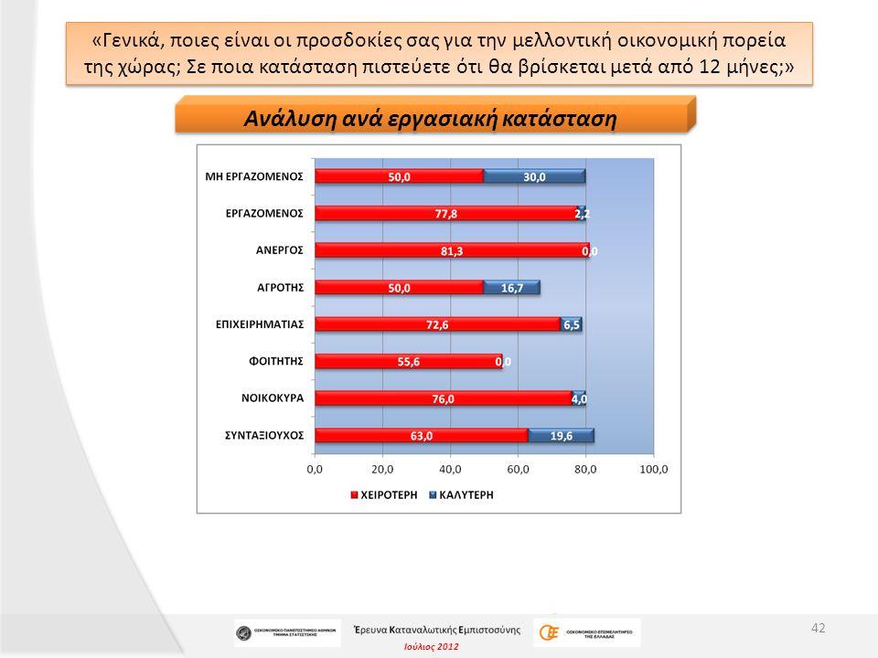 Ιούλιος 2012 «Γενικά, ποιες είναι οι προσδοκίες σας για την μελλοντική οικονομική πορεία της χώρας; Σε ποια κατάσταση πιστεύετε ότι θα βρίσκεται μετά από 12 μήνες;» 42 Ανάλυση ανά εργασιακή κατάσταση