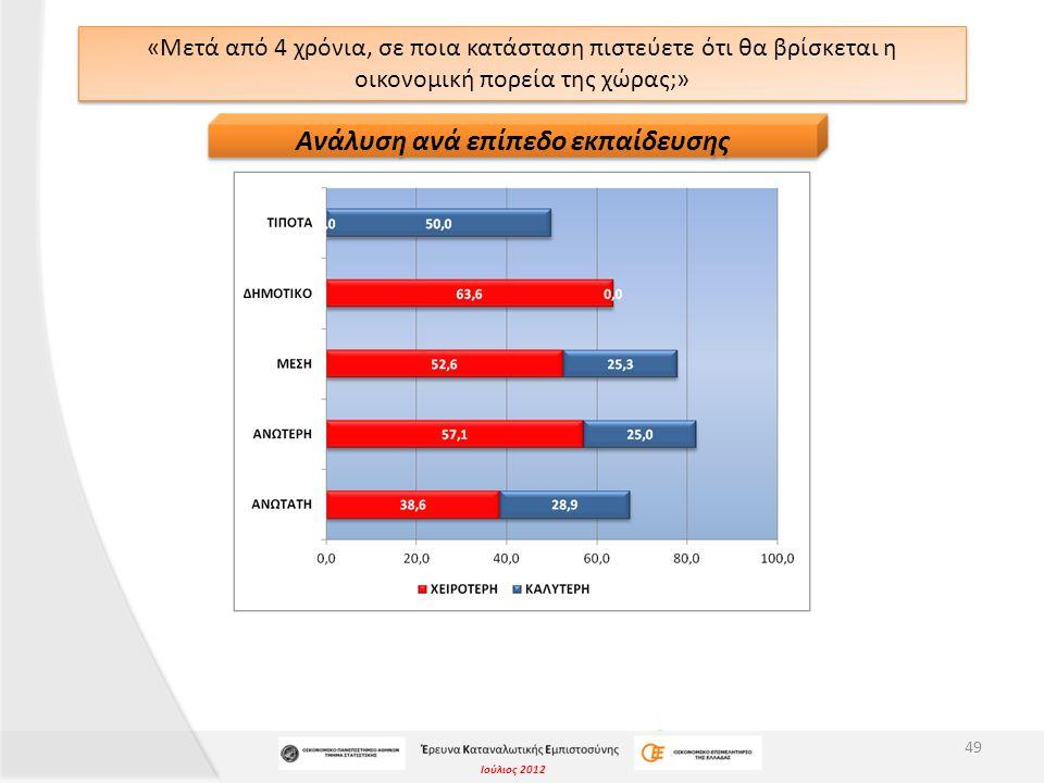 Ιούλιος 2012 «Μετά από 4 χρόνια, σε ποια κατάσταση πιστεύετε ότι θα βρίσκεται η οικονομική πορεία της χώρας;» 49 Ανάλυση ανά επίπεδο εκπαίδευσης