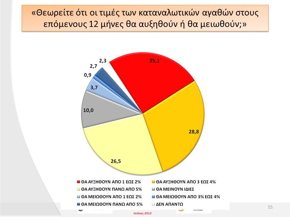 Ιούλιος 2012 «Θεωρείτε ότι οι τιμές των καταναλωτικών αγαθών στους επόμενους 12 μήνες θα αυξηθούν ή θα μειωθούν;» 55