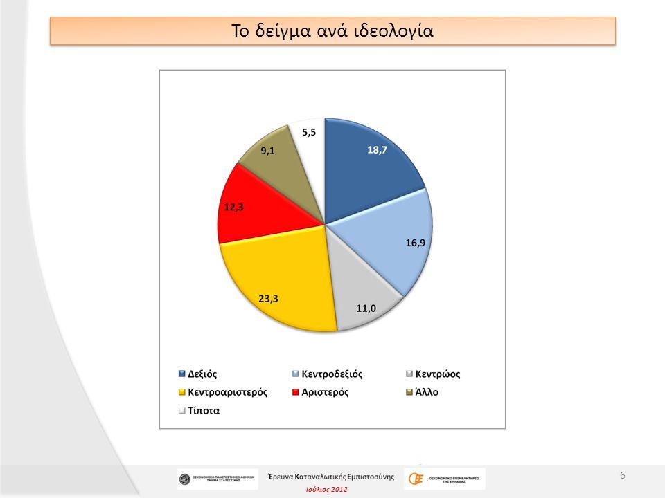 Ιούλιος 2012 Το δείγμα ανά οικονομική κατάσταση 7
