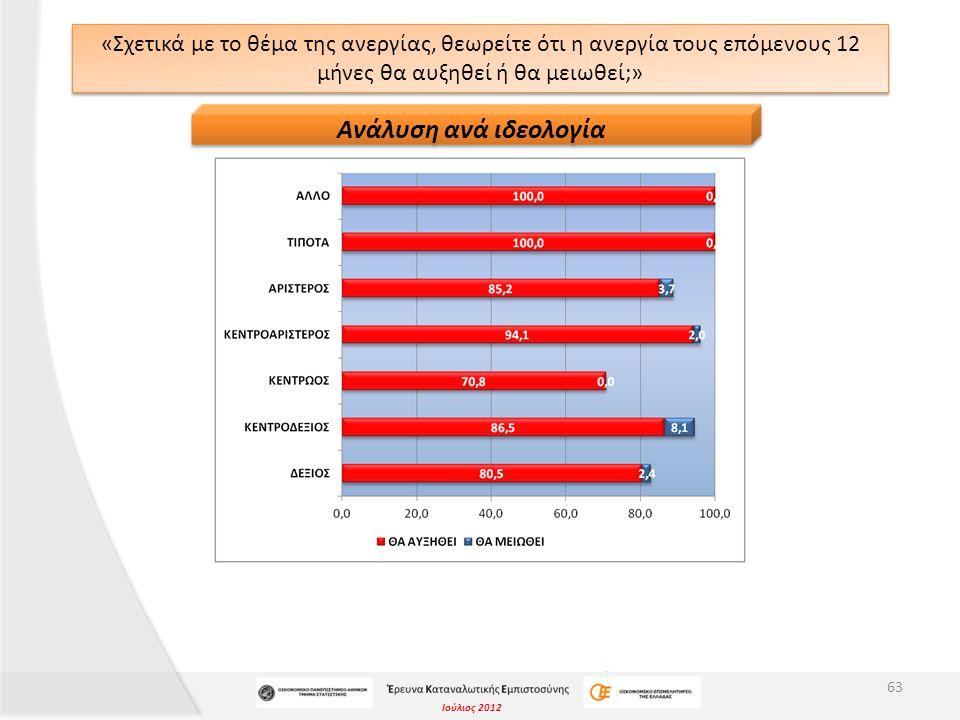 Ιούλιος 2012 «Σχετικά με το θέμα της ανεργίας, θεωρείτε ότι η ανεργία τους επόμενους 12 μήνες θα αυξηθεί ή θα μειωθεί;» 63 Ανάλυση ανά ιδεολογία