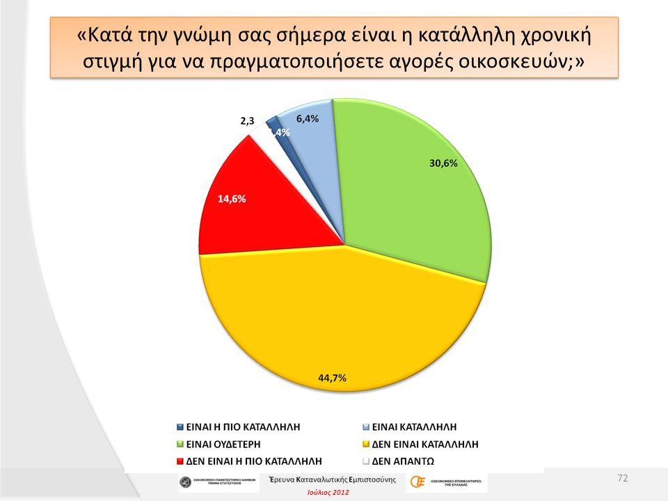 Ιούλιος 2012 «Κατά την γνώμη σας σήμερα είναι η κατάλληλη χρονική στιγμή για να πραγματοποιήσετε αγορές οικοσκευών;» 72