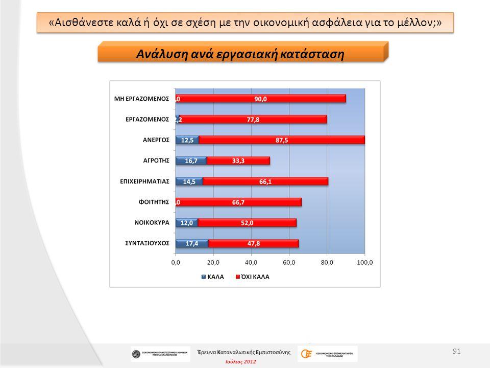 Ιούλιος 2012 «Αισθάνεστε καλά ή όχι σε σχέση με την οικονομική ασφάλεια για το μέλλον;» 91 Ανάλυση ανά εργασιακή κατάσταση