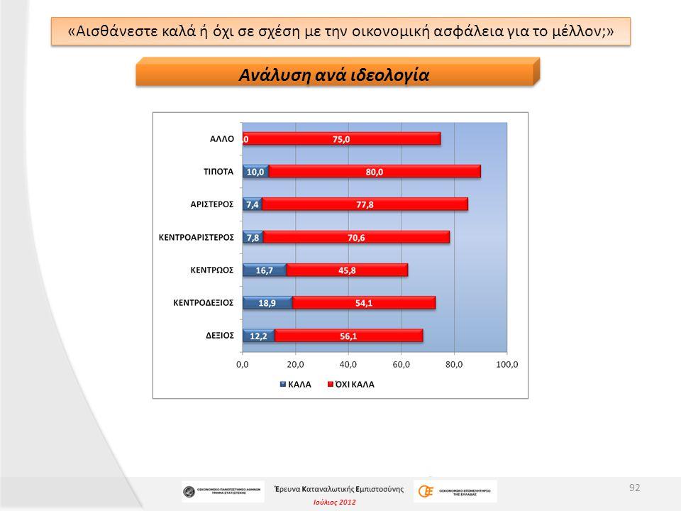 Ιούλιος 2012 «Αισθάνεστε καλά ή όχι σε σχέση με την οικονομική ασφάλεια για το μέλλον;» 92 Ανάλυση ανά ιδεολογία