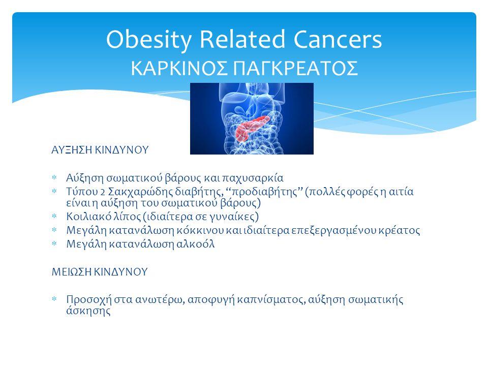 ΑΥΞΗΣΗ ΚΙΝΔΥΝΟΥ  Αύξηση σωματικού βάρους και παχυσαρκία  Τύπου 2 Σακχαρώδης διαβήτης, προδιαβήτης (πολλές φορές η αιτία είναι η αύξηση του σωματικού βάρους)  Κοιλιακό λίπος (ιδιαίτερα σε γυναίκες)  Μεγάλη κατανάλωση κόκκινου και ιδιαίτερα επεξεργασμένου κρέατος  Μεγάλη κατανάλωση αλκοόλ ΜΕΙΩΣΗ ΚΙΝΔΥΝΟΥ  Προσοχή στα ανωτέρω, αποφυγή καπνίσματος, αύξηση σωματικής άσκησης Obesity Related Cancers ΚΑΡΚΙΝΟΣ ΠΑΓΚΡΕΑΤΟΣ