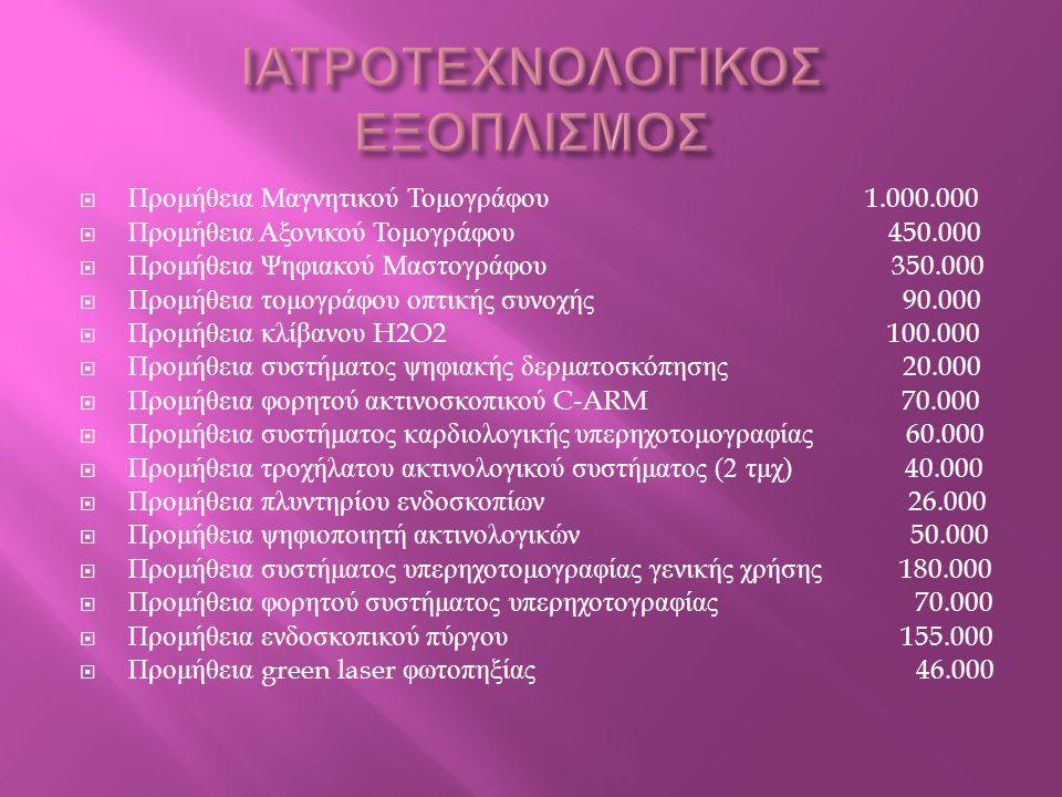  Προμήθεια ND YAG Laser 28.000  Προμήθεια Laser λιθοτριψίας 50.000  Προμήθεια αναπνευστήρα φορητού ( για MRI) 10.000  Προμήθεια μόνιτορ ΜΕΘ με κεντρικό  σταθμό παρακολούθησης 92.000  Προμήθεια αναπνευστήρα ΜΕΘ / Εμφραγμάτων 105.000  Προμήθεια ακτινογραφικού ψηφιακού συγκροτήματος  τύπου Β ' 320.000  Προμήθεια αναισθησιολογικού συγκροτήματος πλήρες 250.000  Προμήθεια μόνιτορ εμφραγμάτων με κεντρικό  σταθμό παρακολούθησης 92.000  Προμήθεια μηχανημάτων τεχνητού νεφρού  ( κλασικής αιμοκάθαρσης ) 85.000 ΣΥΝΟΛΟ 3.739.000