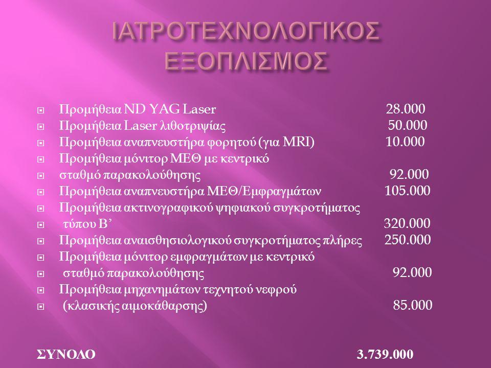  Προμήθεια ND YAG Laser 28.000  Προμήθεια Laser λιθοτριψίας 50.000  Προμήθεια αναπνευστήρα φορητού ( για MRI) 10.000  Προμήθεια μόνιτορ ΜΕΘ με κεν