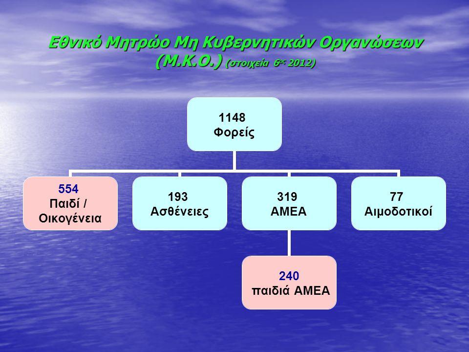 Εθνικό Μητρώο Μη Κυβερνητικών Οργανώσεων (Μ.Κ.Ο.) (στοιχεία 6 ος 2012) 1148 Φορείς 554 Παιδί / Οικογένεια 193 Ασθένειες 319 ΑΜΕΑ 240 παιδιά ΑΜΕΑ 77 Αι