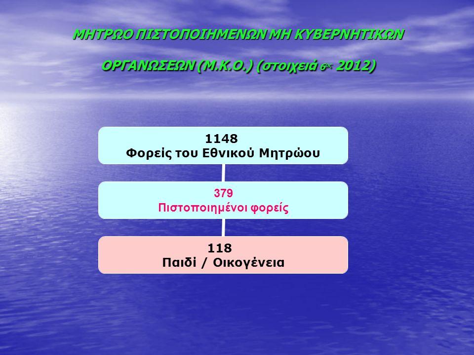 ΜΗΤΡΩΟ ΠΙΣΤΟΠΟΙΗΜΕΝΩΝ ΜΗ ΚΥΒΕΡΝΗΤΙΚΩΝ ΟΡΓΑΝΩΣΕΩΝ (Μ.Κ.Ο.) (στοιχειά 6 ος 2012) 1148 Φορείς του Εθνικού Μητρώου 379 Πιστοποιημένοι φορείς 118 Παιδί / Ο