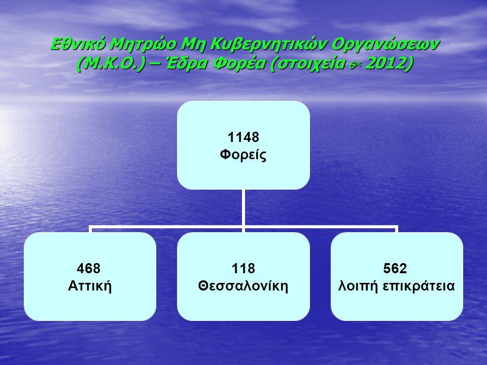 Εθνικό Μητρώο Μη Κυβερνητικών Οργανώσεων (Μ.Κ.Ο.) – Έδρα Φορέα (στοιχεία 6 ος 2012) 1148 Φορείς 468 Αττική 118 Θεσσαλονίκη 562 λοιπή επικράτεια