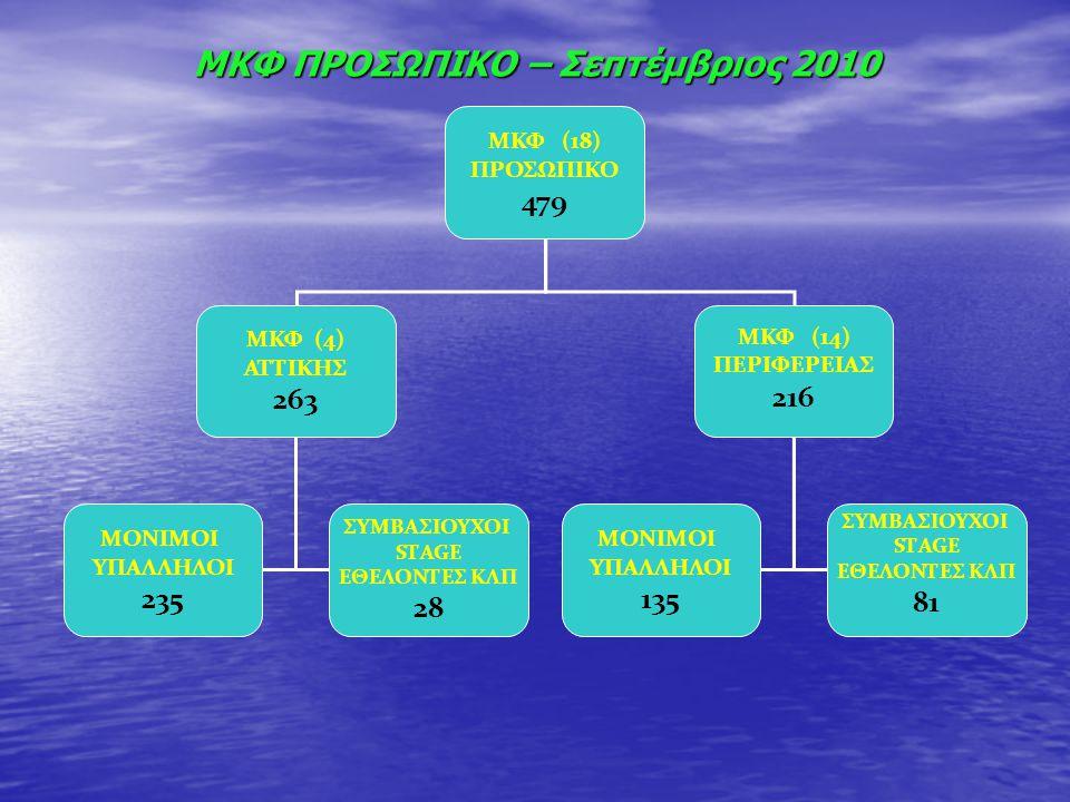 ΜΚΦ ΠΡΟΣΩΠΙΚΟ – Σεπτέμβριος 2010 ΜΚΦ (18) ΠΡΟΣΩΠΙΚΟ 479 ΜΚΦ (4) ΑΤΤΙΚΗΣ 263 ΜΚΦ (14) ΠΕΡΙΦΕΡΕΙΑΣ 216 ΜΟΝΙΜΟΙ ΥΠΑΛΛΗΛΟΙ 235 ΣΥΜΒΑΣΙΟΥΧΟΙ SΤAGE ΕΘΕΛΟΝΤΕ