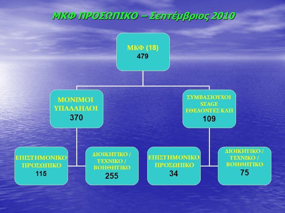 ΜΚΦ ΠΡΟΣΩΠΙΚΟ – Σεπτέμβριος 2010 ΜΚΦ (18) 479 ΜΟΝΙΜΟΙ ΥΠΑΛΛΗΛΟΙ 370 ΣΥΜΒΑΣΙΟΥΧΟΙ SΤAGE ΕΘΕΛΟΝΤΕΣ ΚΛΠ 109 ΕΠΙΣΤΗΜΟΝΙΚΟ ΠΡΟΣΩΠΙΚΟ 115 ΔΙΟΙΚΗΤΙΚΟ / ΤΕΧΝΙ