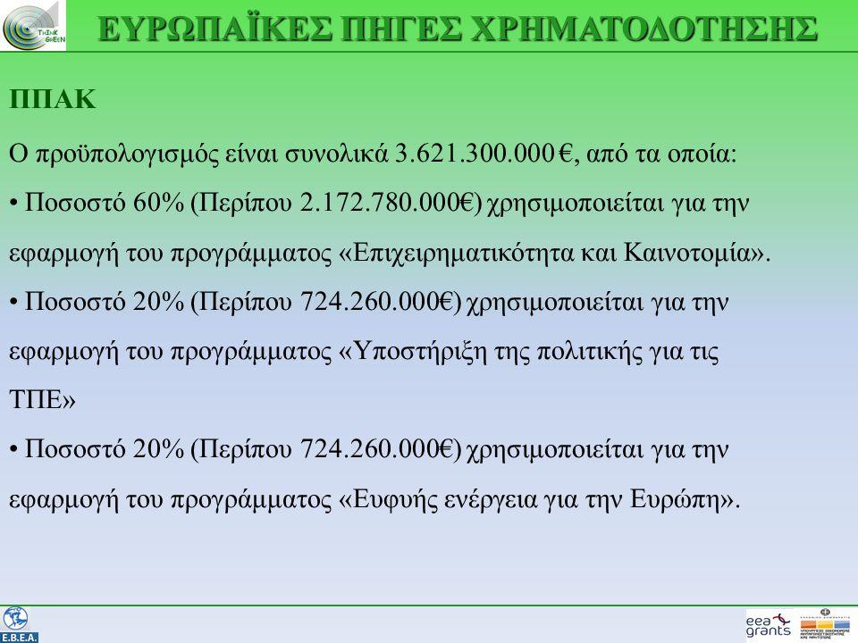 ΕΥΡΩΠΑΪΚΕΣ ΠΗΓΕΣ ΧΡΗΜΑΤΟΔΟΤΗΣΗΣ ΠΠΑΚ Ο προϋπολογισμός είναι συνολικά 3.621.300.000 €, από τα οποία: • Ποσοστό 60% (Περίπου 2.172.780.000€) χρησιμοποιείται για την εφαρμογή του προγράμματος «Επιχειρηματικότητα και Καινοτομία».