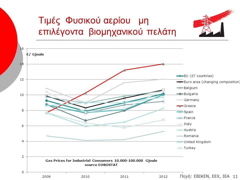 11 Τιμές Φυσικού αερίου μη επιλέγοντα βιομηχανικού πελάτη Πηγή: EBIKEN, EEX, IEA