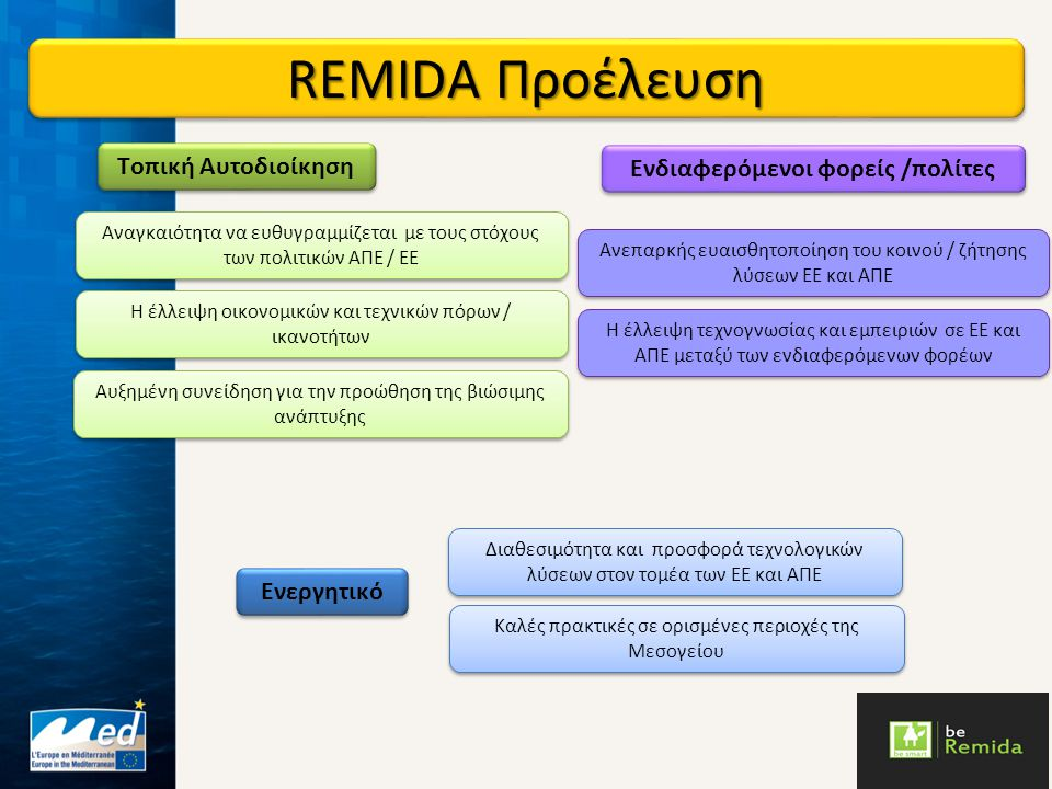 REMIDA Στόχοι και βασικές πτυχές στόχος: να ενθαρρύνει τη ζήτηση για λύσεις Ε.Ε.