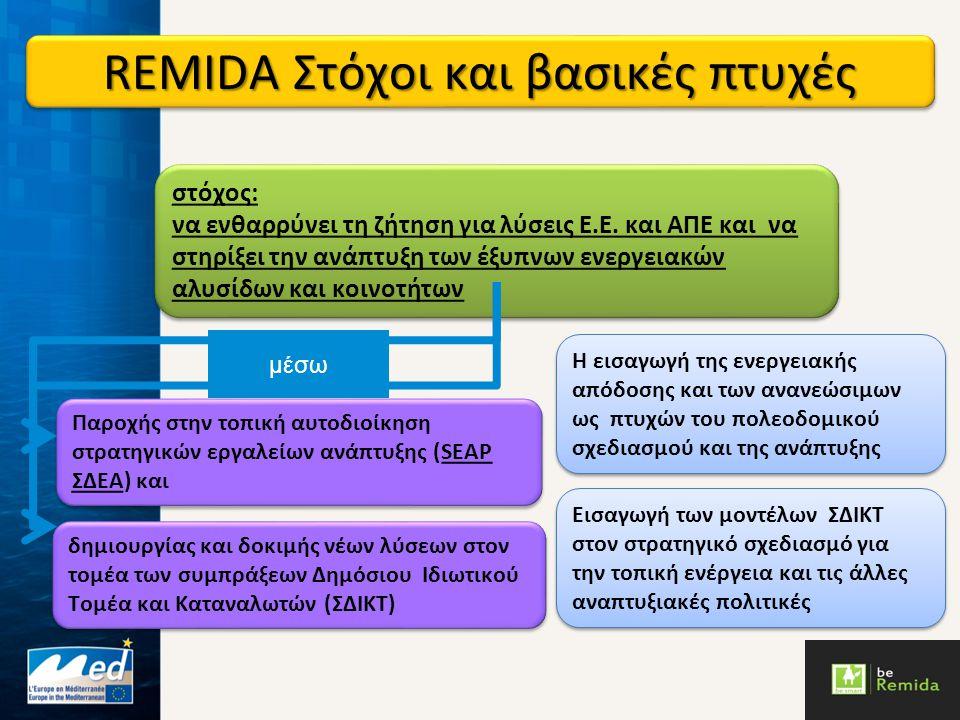 REMIDA Δράσεις 3.