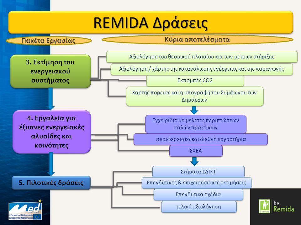 REMIDA Δράσεις 3. Εκτίμηση του ενεργειακού συστήματος Εκπομπές CO2 Εγχειρίδιο με μελέτες περιπτώσεων καλών πρακτικών 5. Πιλοτικές δράσεις Σχήματα ΣΔΙΚ