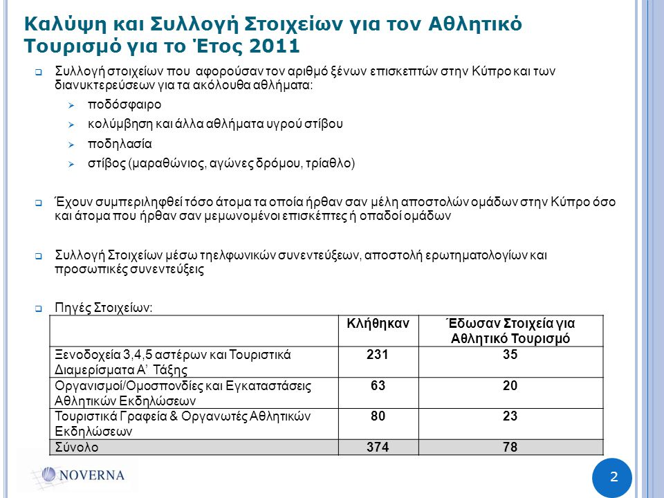 2 Καλύψη και Συλλογή Στοιχείων για τον Αθλητικό Τουρισμό για το Έτος 2011  Συλλογή στοιχείων που αφορούσαν τον αριθμό ξένων επισκεπτών στην Κύπρο και των διανυκτερεύσεων για τα ακόλουθα αθλήματα:  ποδόσφαιρο  κολύμβηση και άλλα αθλήματα υγρού στίβου  ποδηλασία  στίβος (μαραθώνιος, αγώνες δρόμου, τρίαθλο)  Έχουν συμπεριληφθεί τόσο άτομα τα οποία ήρθαν σαν μέλη αποστολών ομάδων στην Κύπρο όσο και άτομα που ήρθαν σαν μεμωνομένοι επισκέπτες ή οπαδοί ομάδων  Συλλογή Στοιχείων μέσω τηελφωνικών συνεντεύξεων, αποστολή ερωτηματολογίων και προσωπικές συνεντεύξεις  Πηγές Στοιχείων: ΚλήθηκανΈδωσαν Στοιχεία για Αθλητικό Τουρισμό Ξενοδοχεία 3,4,5 αστέρων και Τουριστικά Διαμερίσματα Α' Τάξης 23135 Οργανισμοί/Ομοσπονδίες και Εγκαταστάσεις Αθλητικών Εκδηλώσεων 6320 Τουριστικά Γραφεία & Οργανωτές Αθλητικών Εκδηλώσεων 8023 Σύνολο37478