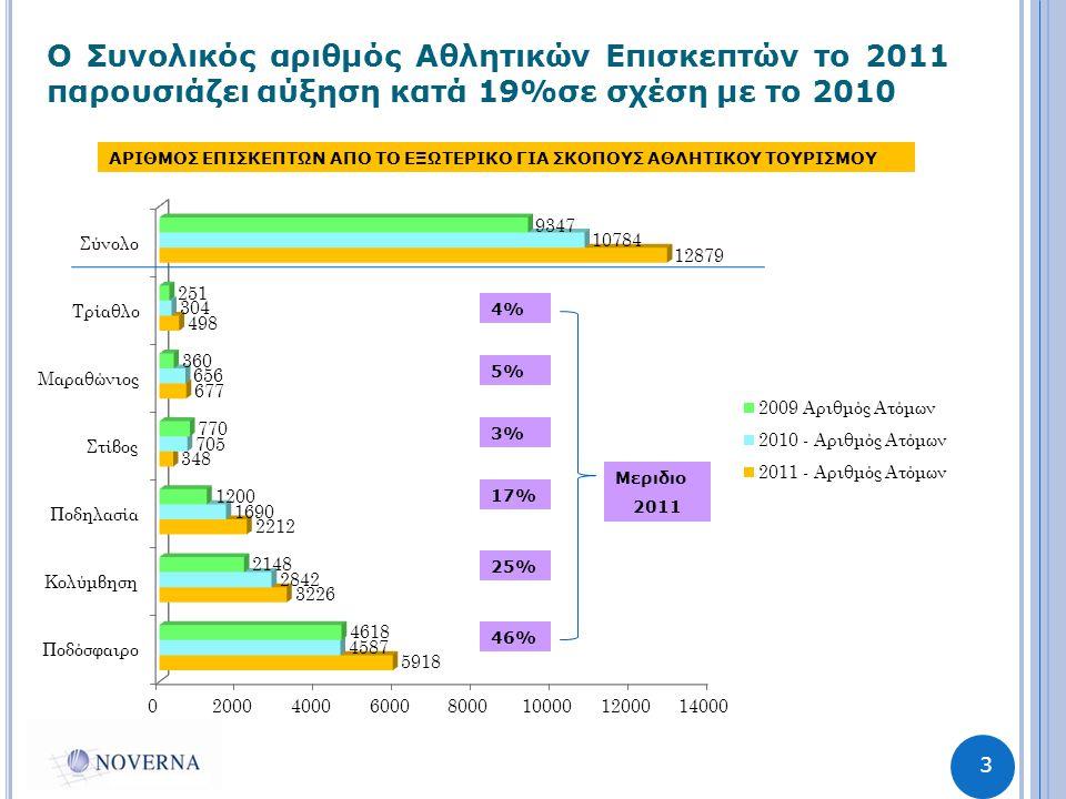 3 Ο Συνολικός αριθμός Αθλητικών Επισκεπτών το 2011 παρουσιάζει αύξηση κατά 19%σε σχέση με το 2010 ΑΡΙΘΜΟΣ ΕΠΙΣΚΕΠΤΩΝ ΑΠΟ ΤΟ ΕΞΩΤΕΡΙΚΟ ΓΙΑ ΣΚΟΠΟΥΣ ΑΘΛΗΤΙΚΟΥ ΤΟΥΡΙΣΜΟΥ 46% 25% 17% 3% 5% 4% Μεριδιο 2011