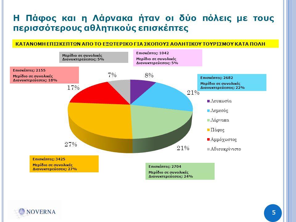 5 Η Πάφος και η Λάρνακα ήταν οι δύο πόλεις με τους περισσότερους αθλητικούς επισκέπτες Επισκέπτες: 1042 Μερίδιο σε συνολικές Διανυκτερεύεσεις: 5% Επισκέπτες: 2682 Μερίδιο σε συνολικές Διανυκτερεύεσεις: 22% Επισκέπτες: 2704 Μερίδιο σε συνολικές Διανυκτερεύεσεις: 24% Επισκέπτες: 3425 Μερίδιο σε συνολικές Διανυκτερεύεσεις: 27% Επισκέπτες: 2155 Μερίδιο σε συνολικές Διανυκτερεύεσεις: 18% Μερίδιο σε συνολικές Διανυκτερεύεσεις: 5% ΚΑΤΑΝΟΜΗ ΕΠΙΣΚΕΠΤΩΝ ΑΠΟ ΤΟ ΕΞΩΤΕΡΙΚΟ ΓΙΑ ΣΚΟΠΟΥΣ ΑΘΛΗΤΙΚΟΥ ΤΟΥΡΙΣΜΟΥ ΚΑΤΑ ΠΟΛΗ