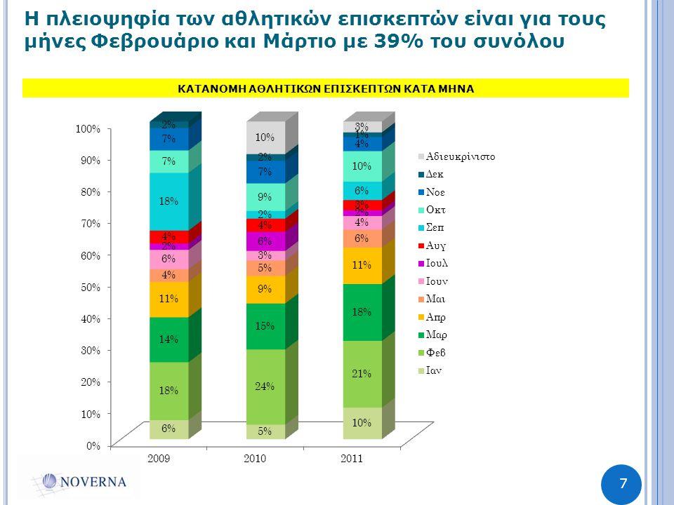 7 Η πλειοψηφία των αθλητικών επισκεπτών είναι για τους μήνες Φεβρουάριο και Μάρτιο με 39% του συνόλου ΚΑΤΑΝΟΜΗ ΑΘΛΗΤΙΚΩΝ ΕΠΙΣΚΕΠΤΩΝ ΚΑΤΑ ΜΗΝΑ