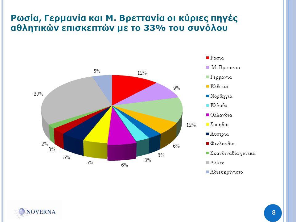 8 Ρωσία, Γερμανία και Μ. Βρεττανία οι κύριες πηγές αθλητικών επισκεπτών με το 33% του συνόλου